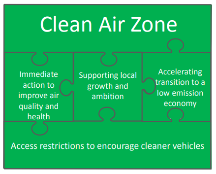 Diagram showing how a low emission economy, health and clean vehicle usage CAZ is linked to