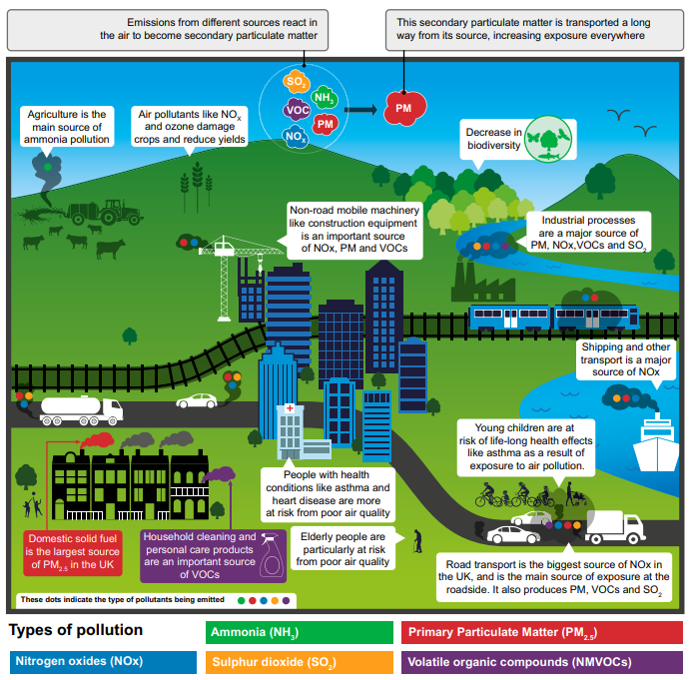 Diagram showing main sources of pollution including transport and industry